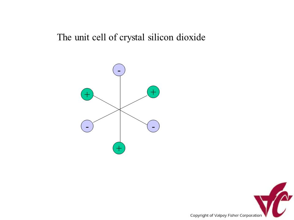 The unit cell of crystal silicon dioxide - + + - + -