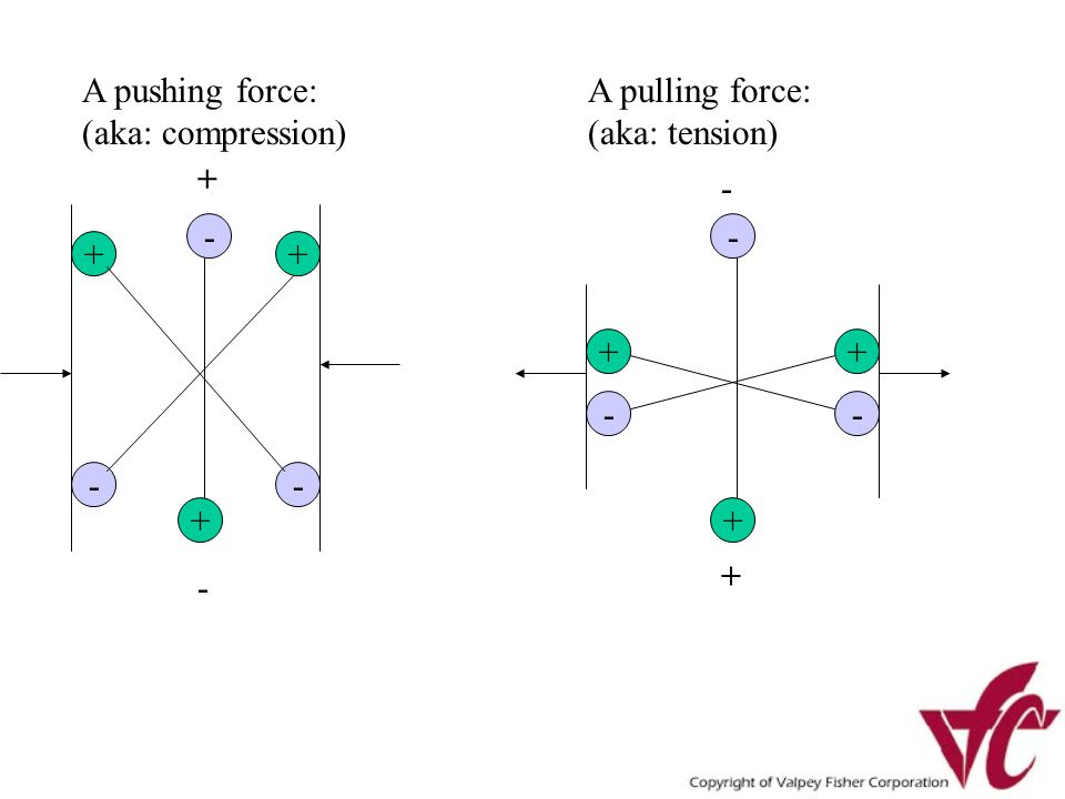 - + + - + - - + + - + - + - A pushing force: (aka: compression) A pulling force: (aka: tension) + -