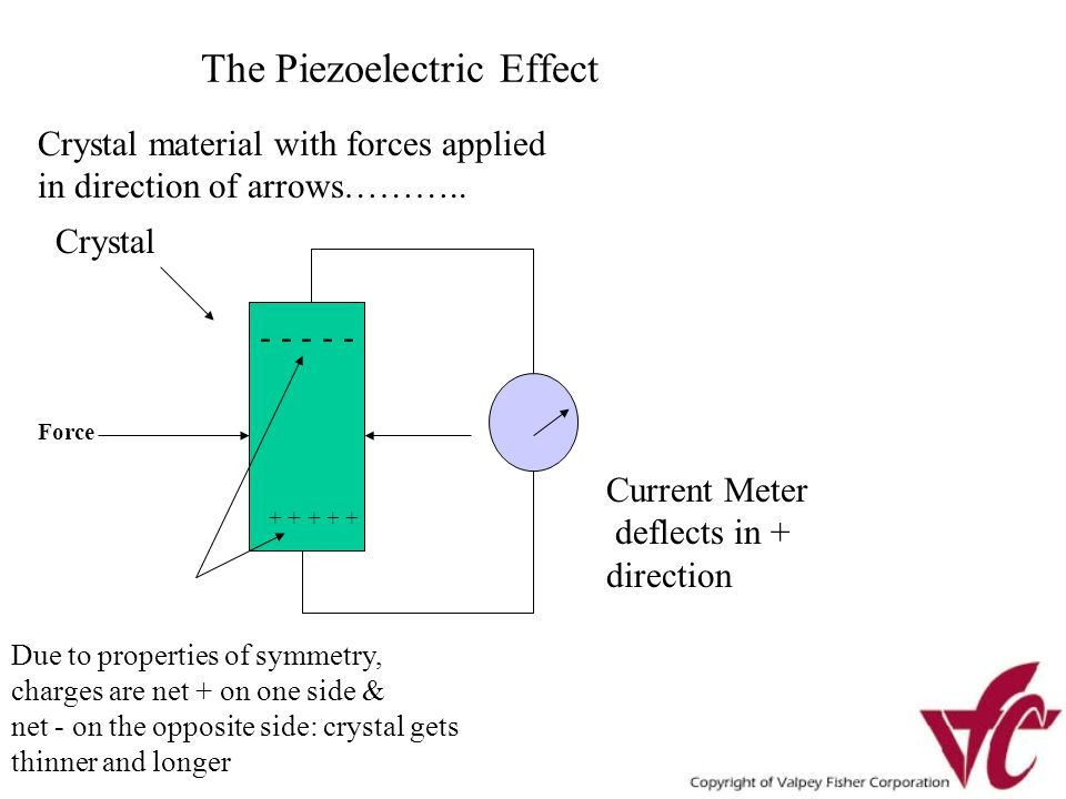 The Piezoelectric Effect Crystal Current Meter deflects in + direction - - - - - + + + + + Due to properties of symmetry, charges are net + on one side & net - on the opposite side: crystal gets thinner and longer Crystal material with forces applied in direction of arrows………..