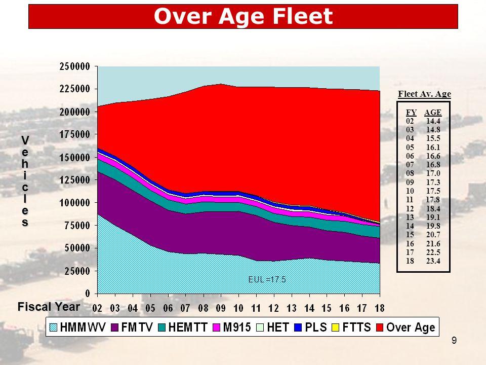 9 Fiscal Year Vehicles Fleet Av.