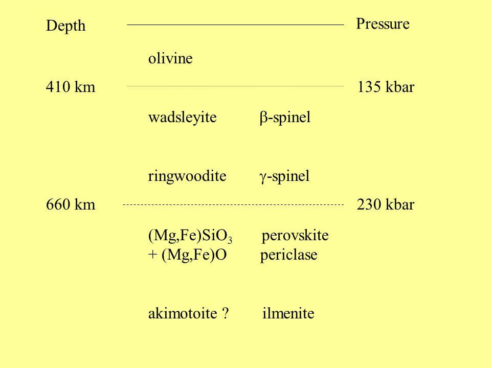 olivine wadsleyite  -spinel ringwoodite  -spinel (Mg,Fe)SiO 3 perovskite + (Mg,Fe)O periclase akimotoite .