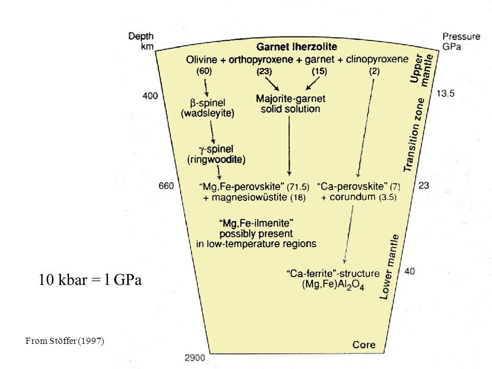 From Stöffer (1997) Earth Model 10 kbar = l GPa