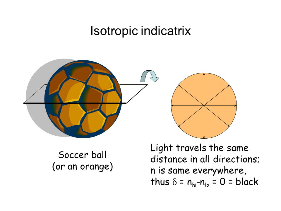 Isotropic indicatrix Soccer ball (or an orange) Light travels the same distance in all directions; n is same everywhere, thus  = n hi -n lo = 0 = black