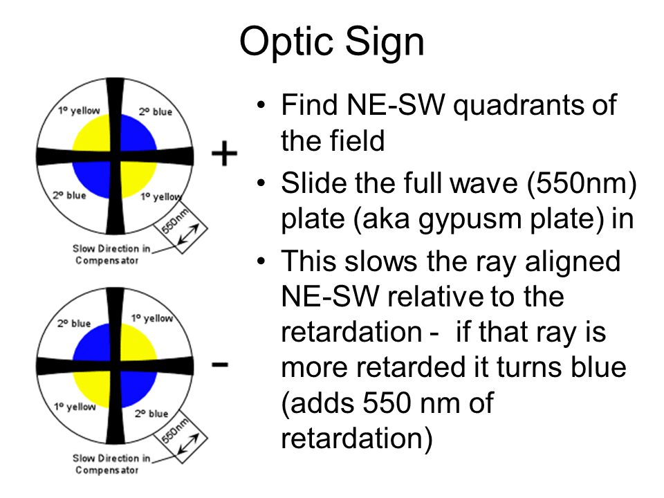 Optic Sign Find NE-SW quadrants of the field Slide the full wave (550nm) plate (aka gypusm plate) in This slows the ray aligned NE-SW relative to the retardation - if that ray is more retarded it turns blue (adds 550 nm of retardation)
