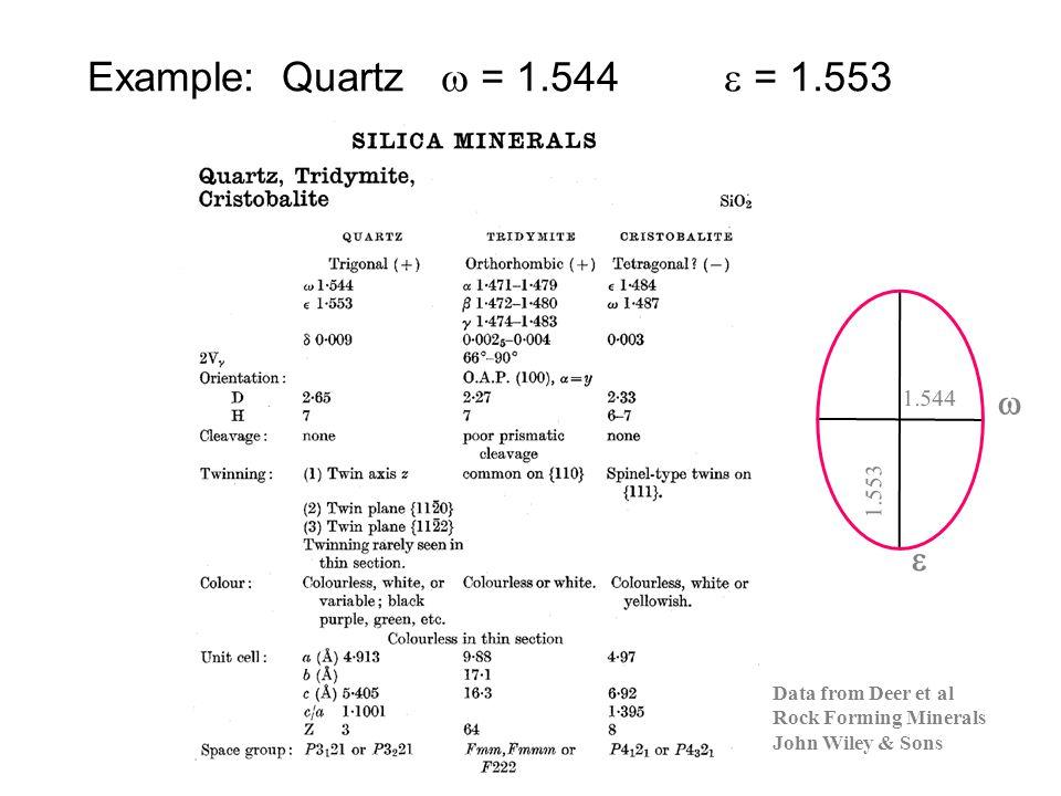 Example: Quartz  = 1.544  = 1.553   1.553 1.544 Data from Deer et al Rock Forming Minerals John Wiley & Sons