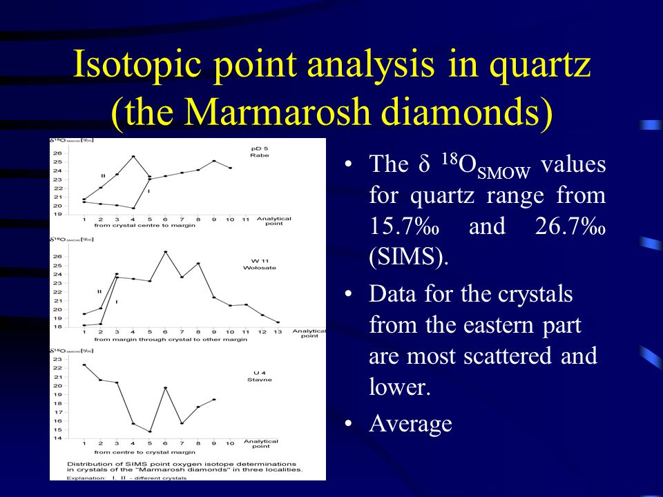Isotopic point analysis in quartz (the Marmarosh diamonds) The δ 18 O SMOW values for quartz range from 15.7‰ and 26.7‰ (SIMS).