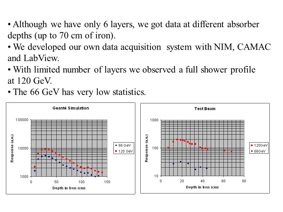 Although we have only 6 layers, we got data at different absorber depths (up to 70 cm of iron).