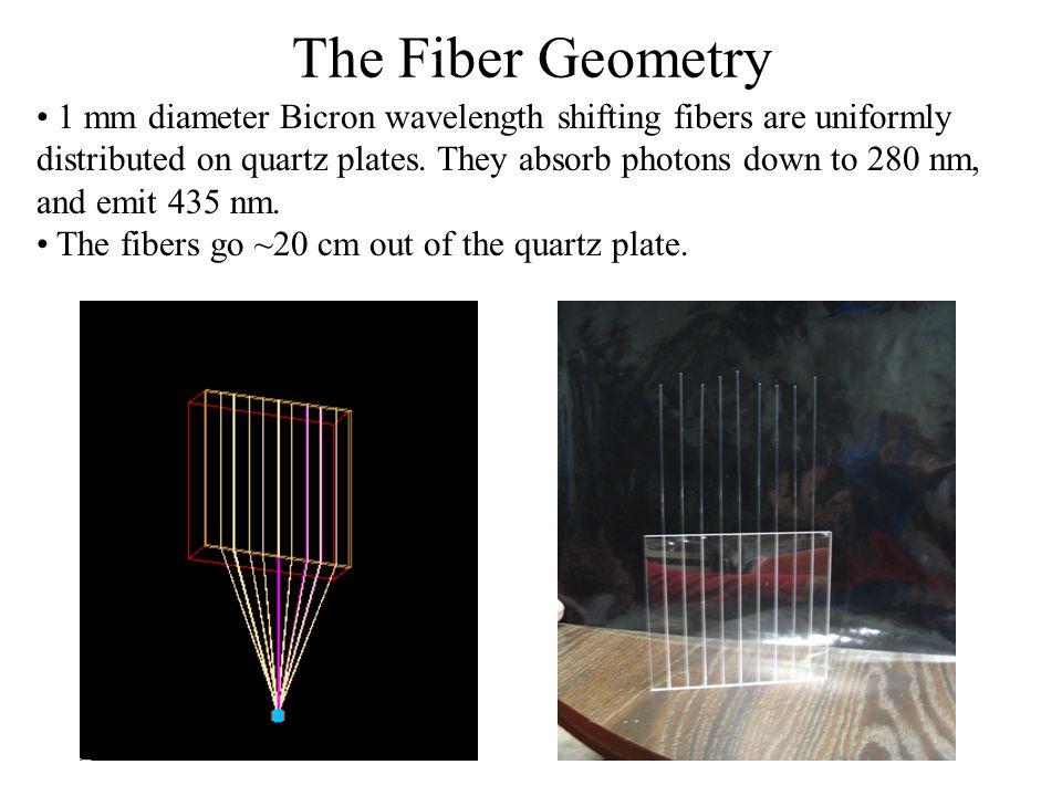 The Fiber Geometry 1 mm diameter Bicron wavelength shifting fibers are uniformly distributed on quartz plates.