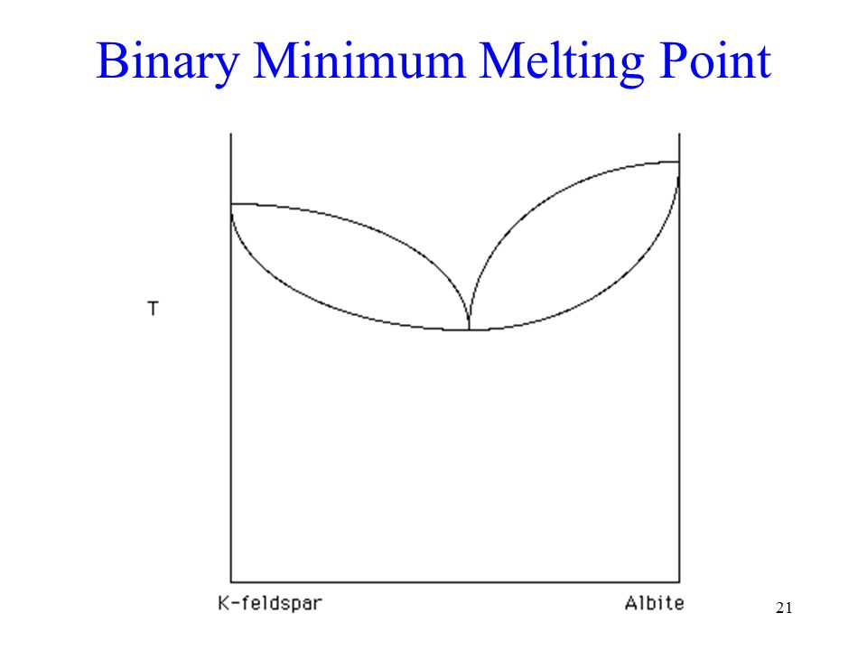 21 Binary Minimum Melting Point