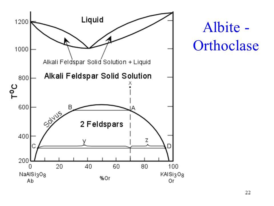 22 Albite - Orthoclase