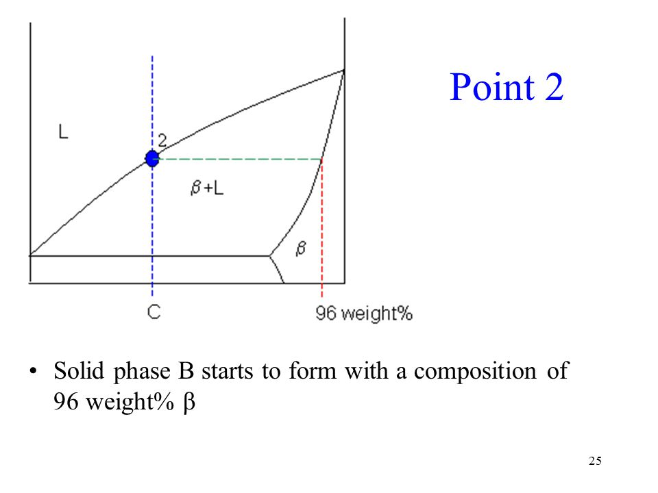 25 Point 2 Solid phase B starts to form with a composition of 96 weight% β