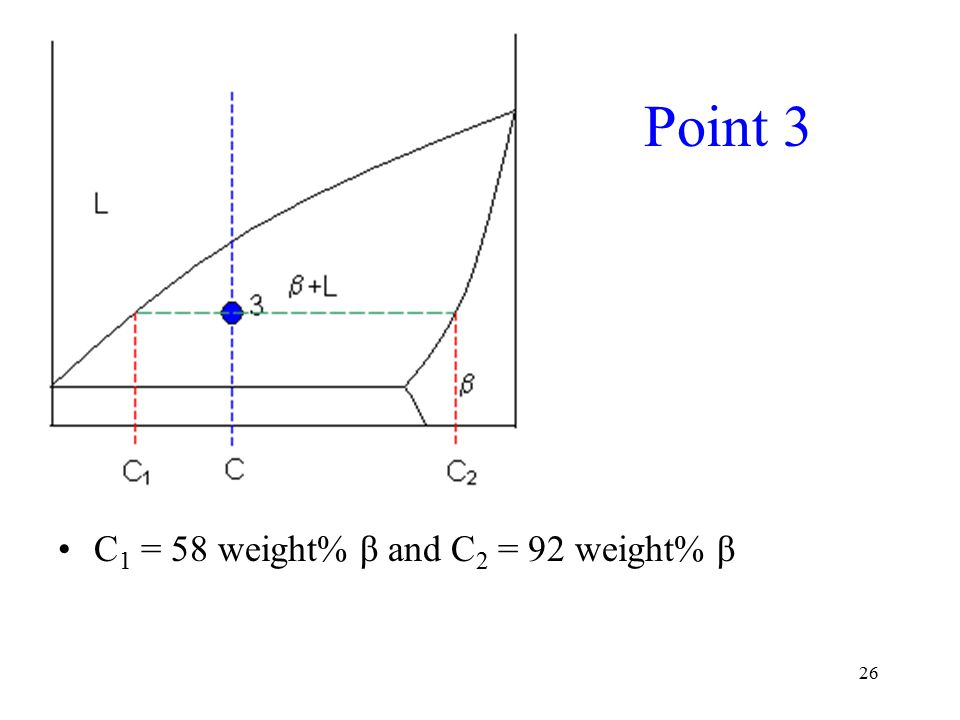 26 Point 3 C 1 = 58 weight% β and C 2 = 92 weight% β