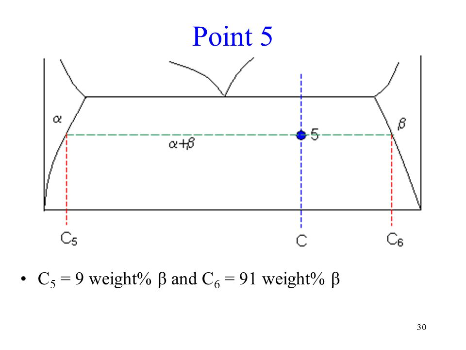 30 Point 5 C 5 = 9 weight% β and C 6 = 91 weight% β