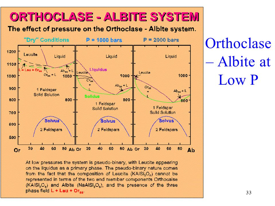 33 Orthoclase – Albite at Low P