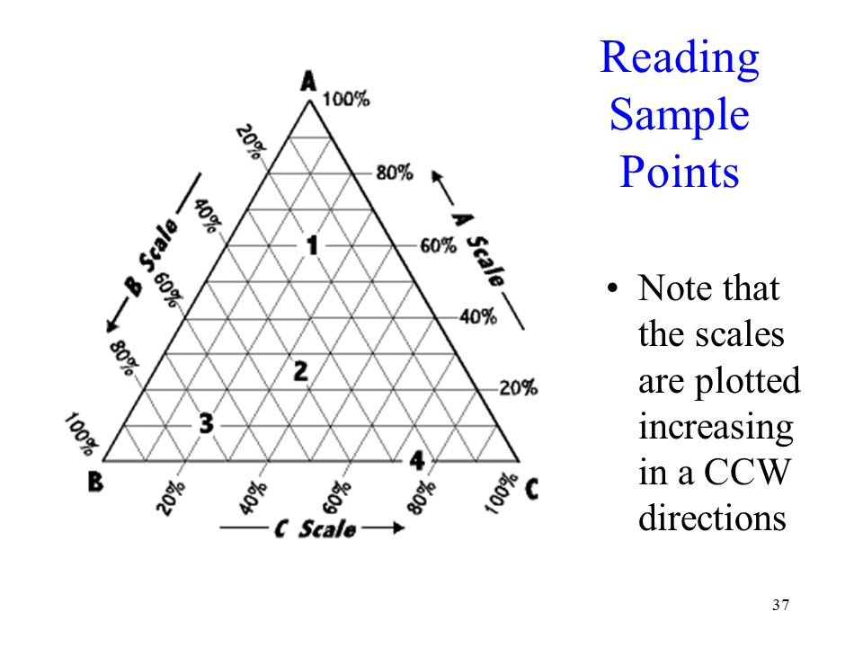 37 Reading Sample Points Note that the scales are plotted increasing in a CCW directions