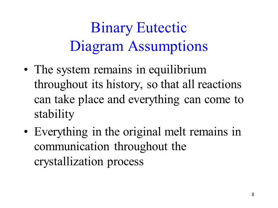 9 Binary Eutectic Diagram