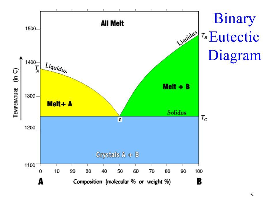 10 Binary Eutectic Diagram – Intermediate Compositions
