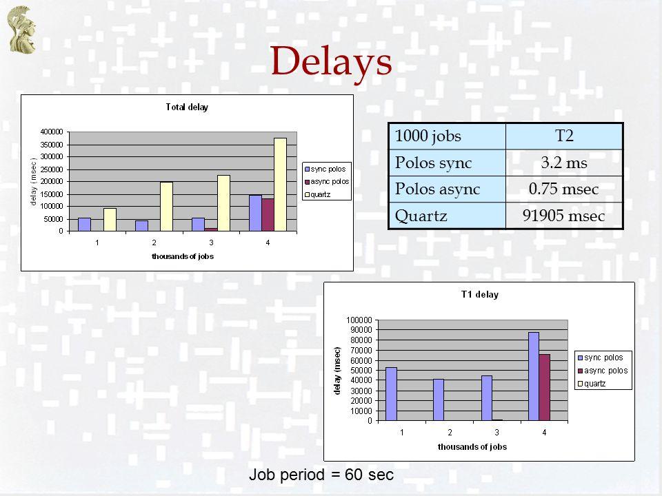 Delays Job period = 60 sec 1000 jobsT2 Polos sync3.2 ms Polos async0.75 msec Quartz91905 msec