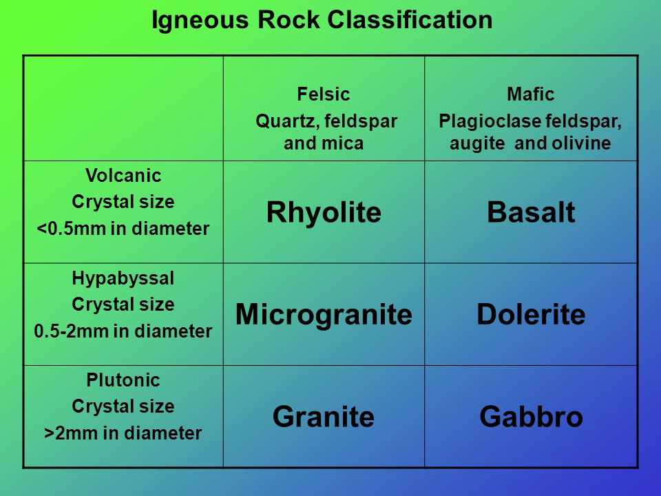 Igneous Rock Classification Felsic Quartz, feldspar and mica Mafic Plagioclase feldspar, augite and olivine Volcanic Crystal size <0.5mm in diameter RhyoliteBasalt Hypabyssal Crystal size 0.5-2mm in diameter MicrograniteDolerite Plutonic Crystal size >2mm in diameter GraniteGabbro