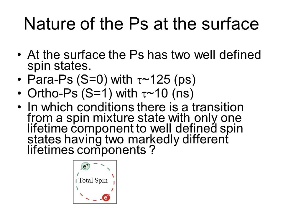 Nature of the Ps at the surface At the surface the Ps has two well defined spin states. Para-Ps (S=0) with  ~125 (ps) Ortho-Ps (S=1) with  ~10 (ns)