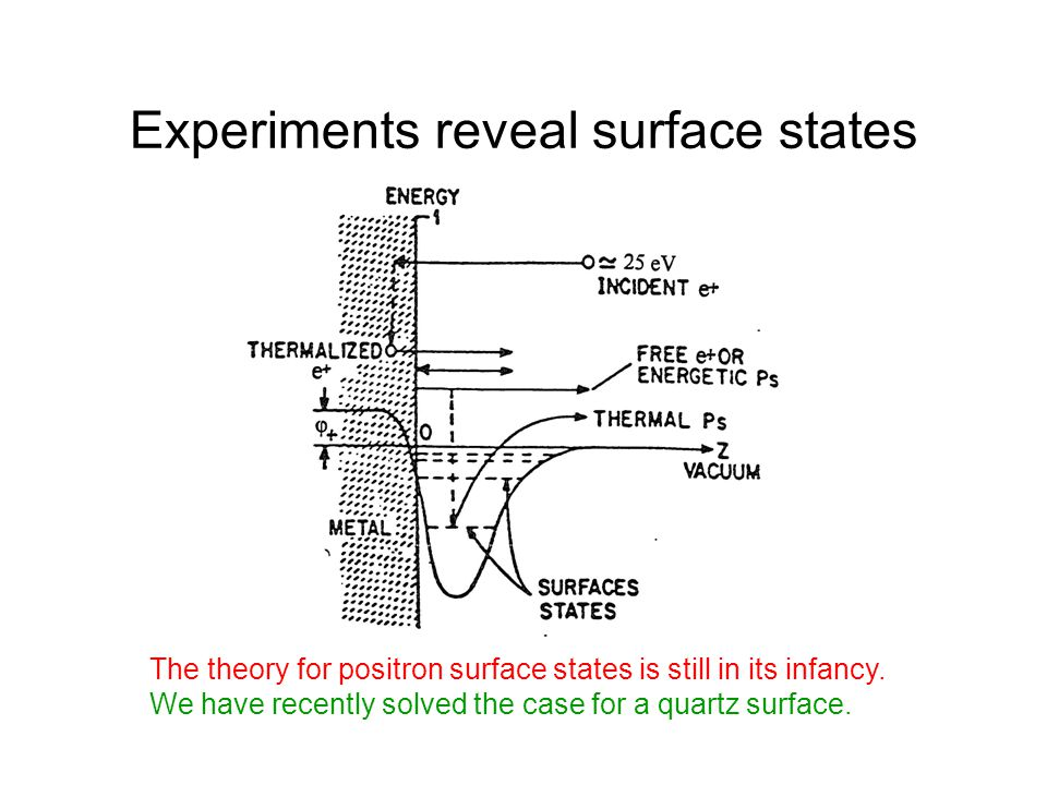 Experiments reveal surface states The theory for positron surface states is still in its infancy.