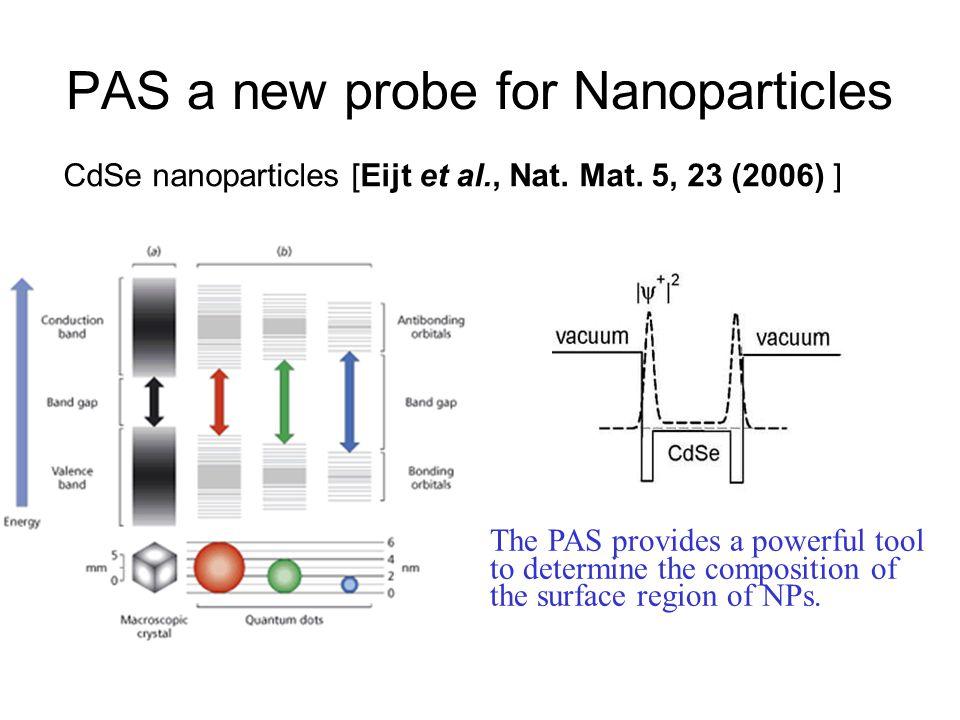 PAS a new probe for Nanoparticles CdSe nanoparticles [Eijt et al., Nat.