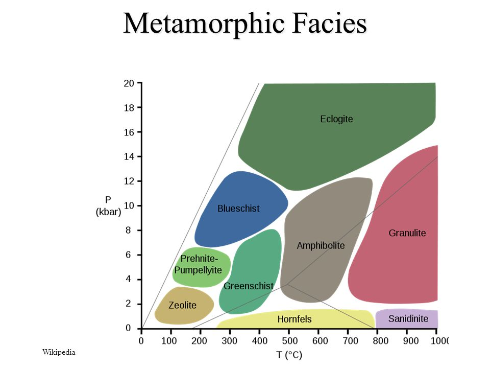 Metamorphic Facies Wikipedia