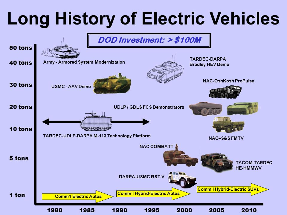 1980198519901995200020052010 50 tons 40 tons 30 tons 20 tons 10 tons 5 tons 1 ton Army - Armored System Modernization Comm'l Hybrid-Electric Autos TARDEC-DARPA Bradley HEV Demo NAC-OshKosh ProPulse NAC–S&S FMTV USMC - AAV Demo DARPA-USMC RST-V TACOM-TARDEC HE-HMMWV Comm'l Electric Autos Comm'l Hybrid-Electric SUVs DOD Investment: > $100M UDLP / GDLS FCS Demonstrators TARDEC-UDLP-DARPA M-113 Technology Platform Long History of Electric Vehicles NAC COMBATT