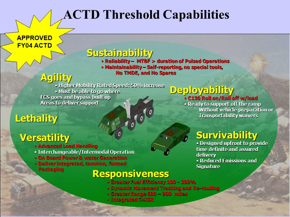 ACTD Threshold Capabilities Responsiveness Greater Fuel Efficiency 100 - 200% Greater Fuel Efficiency 100 - 200% Dynamic Movement Tracking and Re-routing Dynamic Movement Tracking and Re-routing Greater Range 600 – 900 miles Greater Range 600 – 900 miles Integrated C4ISR Integrated C4ISR Agility Higher Mobility Rated Speed: 50% increase Higher Mobility Rated Speed: 50% increase Must be able to go where Must be able to go where FCS goes and bypass built up Areas to deliver support Versatility Advanced Load Handling Advanced Load Handling Interchangeable/Intermodal Operation Interchangeable/Intermodal Operation On Board Power & water Generation On Board Power & water Generation Deliver integrated, common, formed Deliver integrated, common, formed Packaging Packaging Sustainability Reliability – MTBF > duration of Pulsed Operations Reliability – MTBF > duration of Pulsed Operations Maintainability – Self-reporting, no special tools, Maintainability – Self-reporting, no special tools, No TMDE, and No Spares Deployability C130 Roll on/Roll off w/load C130 Roll on/Roll off w/load Ready to support off the ramp Ready to support off the ramp Without vehicle preparation or Transportability waivers Lethality Survivability Designed upfront to provide time definite and assured delivery Designed upfront to provide time definite and assured delivery Reduced Emissions and Signature Reduced Emissions and Signature APPROVED FY04 ACTD