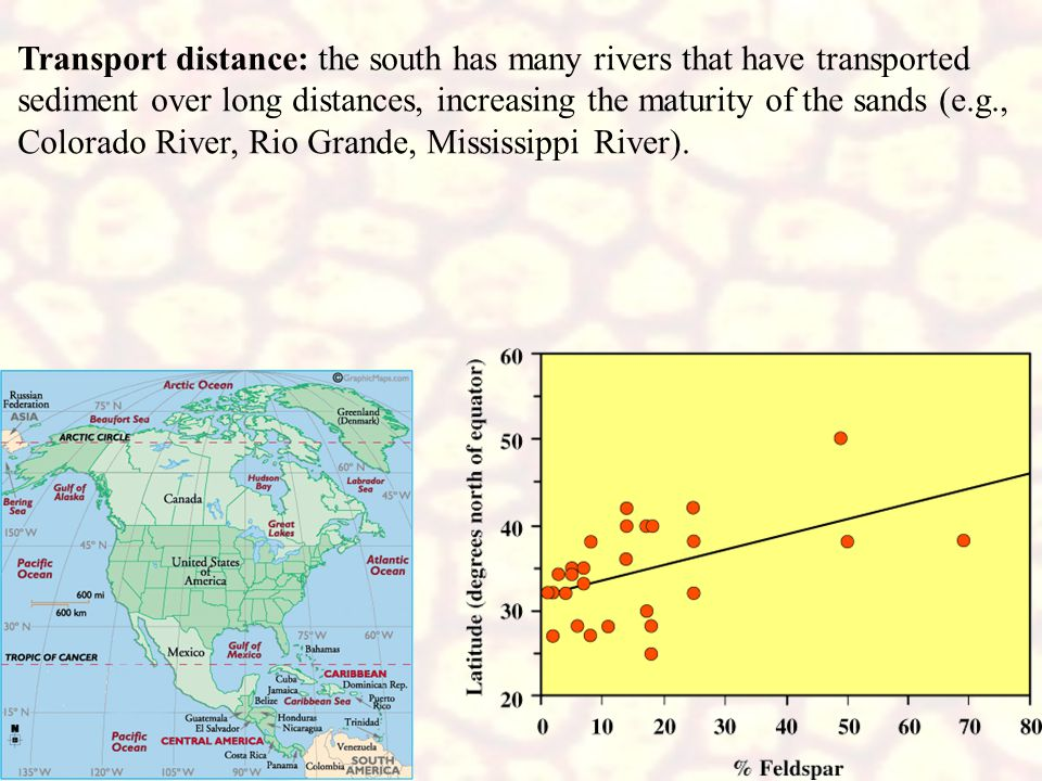 Transport distance: the south has many rivers that have transported sediment over long distances, increasing the maturity of the sands (e.g., Colorado