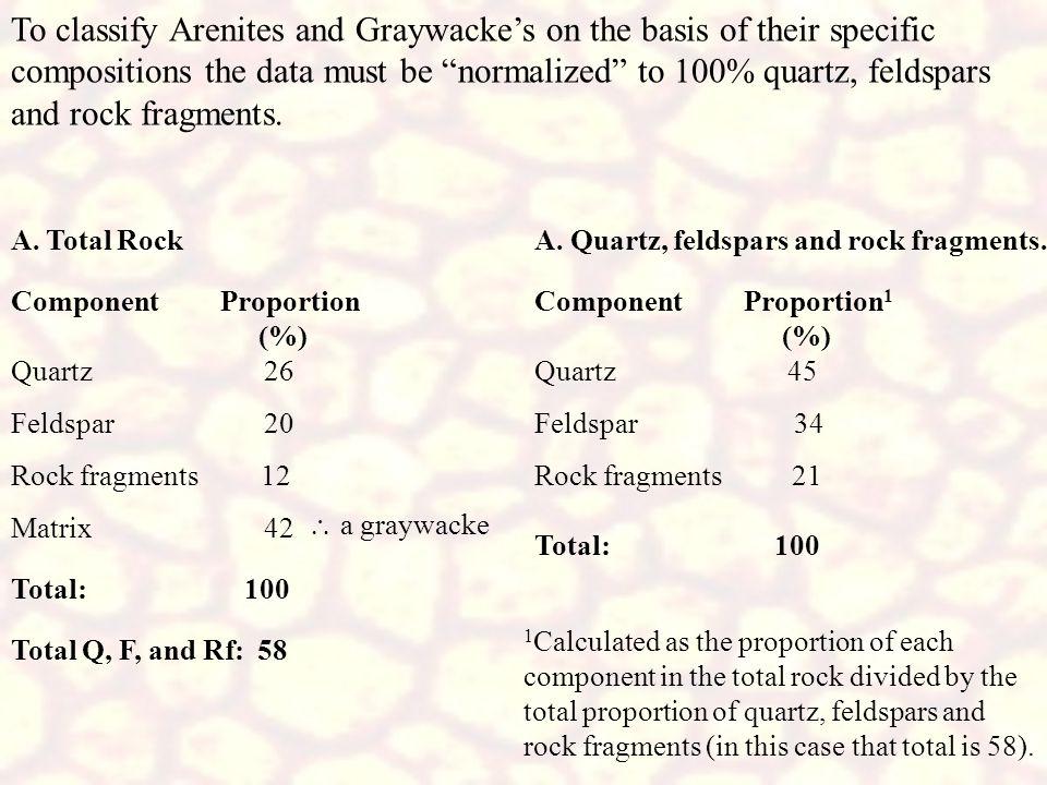 A. Total Rock ComponentProportion (%) Quartz 26 Feldspar 20 Rock fragments 12 Matrix 42  a graywacke Total: 100 Total Q, F, and Rf: 58 A. Quartz, fe