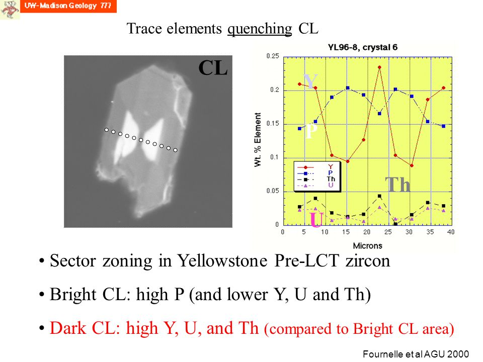 CL Fournelle et al AGU 2000 CL Sector zoning in Yellowstone Pre-LCT zircon Bright CL: high P (and lower Y, U and Th) Dark CL: high Y, U, and Th (compa