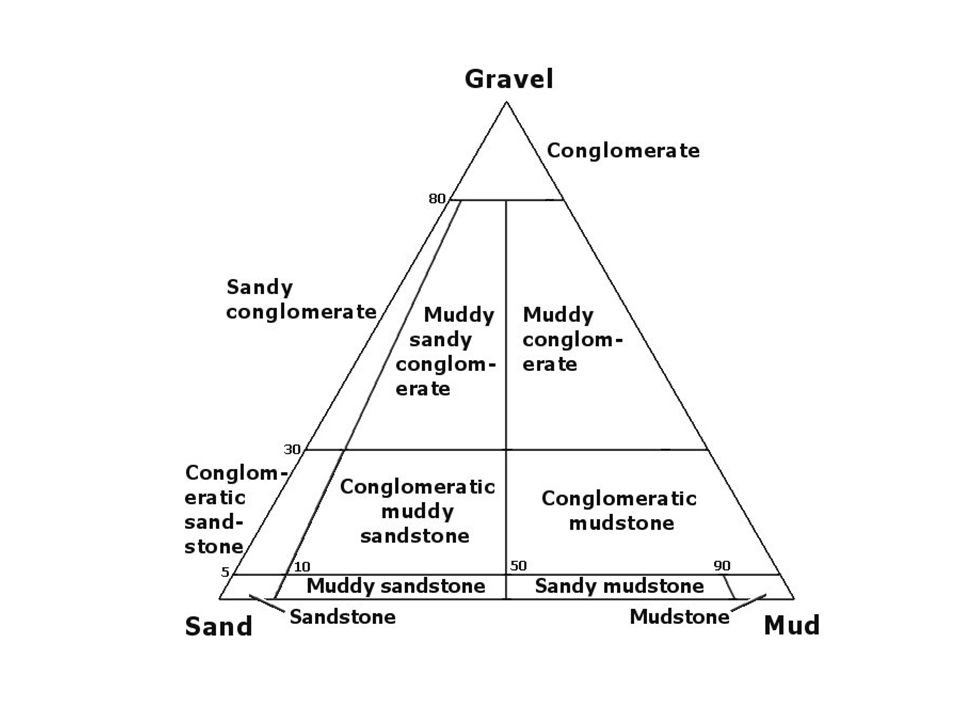 Grain-Size versus Transport Mechanism There is a rough correspondence between the major grain size divisions and the transport mechanism, which is in return responsible for their physical separation during the fluid transport process, and the final distinction between sedimentary rocks.