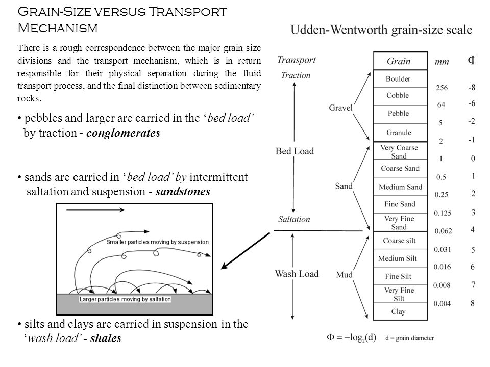Grain-Size versus Transport Mechanism There is a rough correspondence between the major grain size divisions and the transport mechanism, which is in