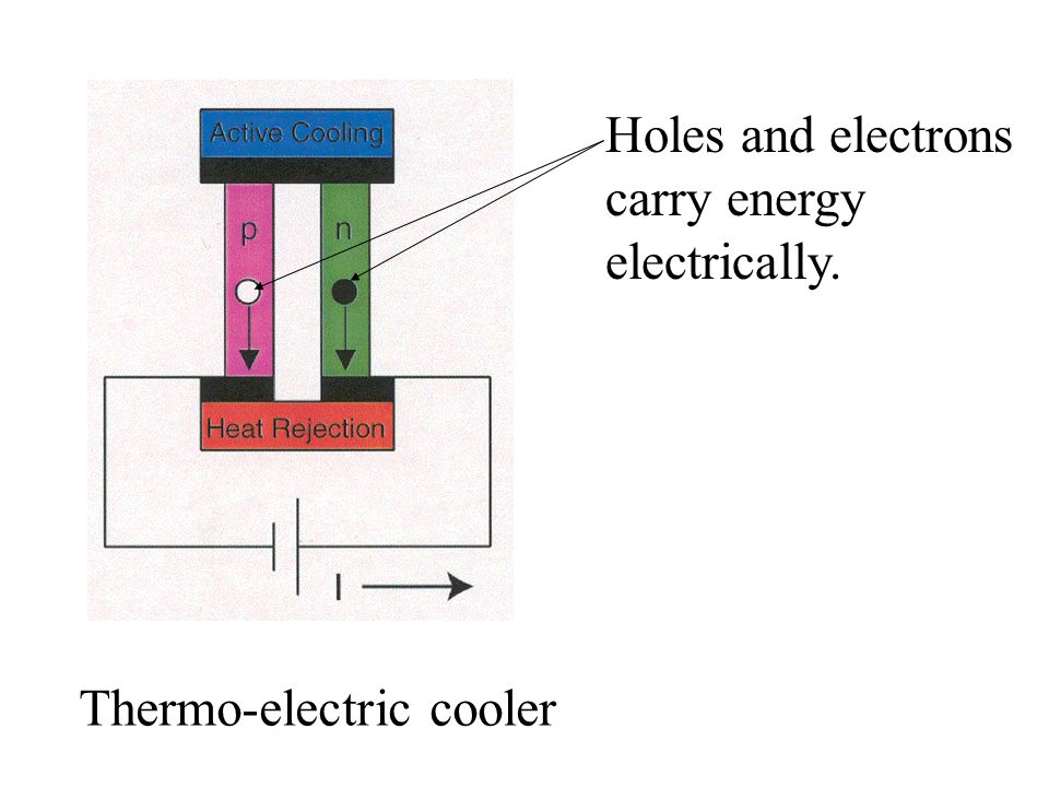 Holes and electrons carry energy electrically.