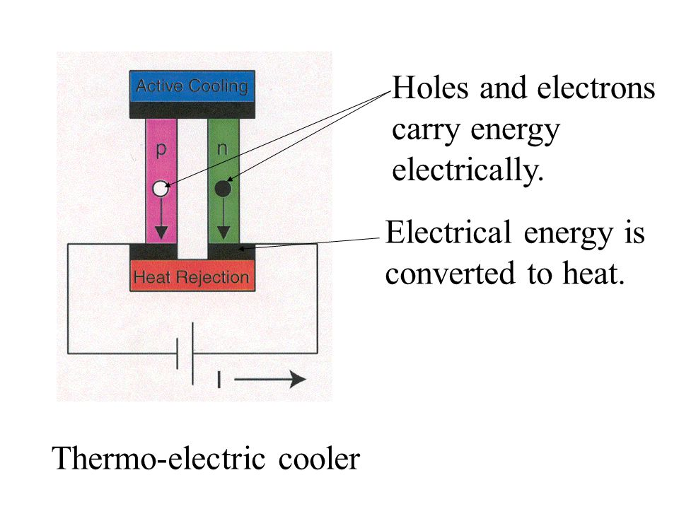 Thermo-electric cooler Holes and electrons carry energy electrically. Electrical energy is converted to heat.