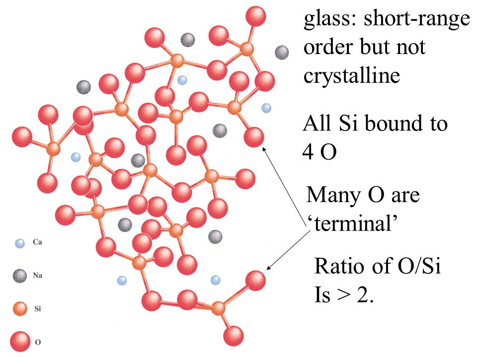 glass: short-range order but not crystalline All Si bound to 4 O Many O are 'terminal' Ratio of O/Si Is > 2.