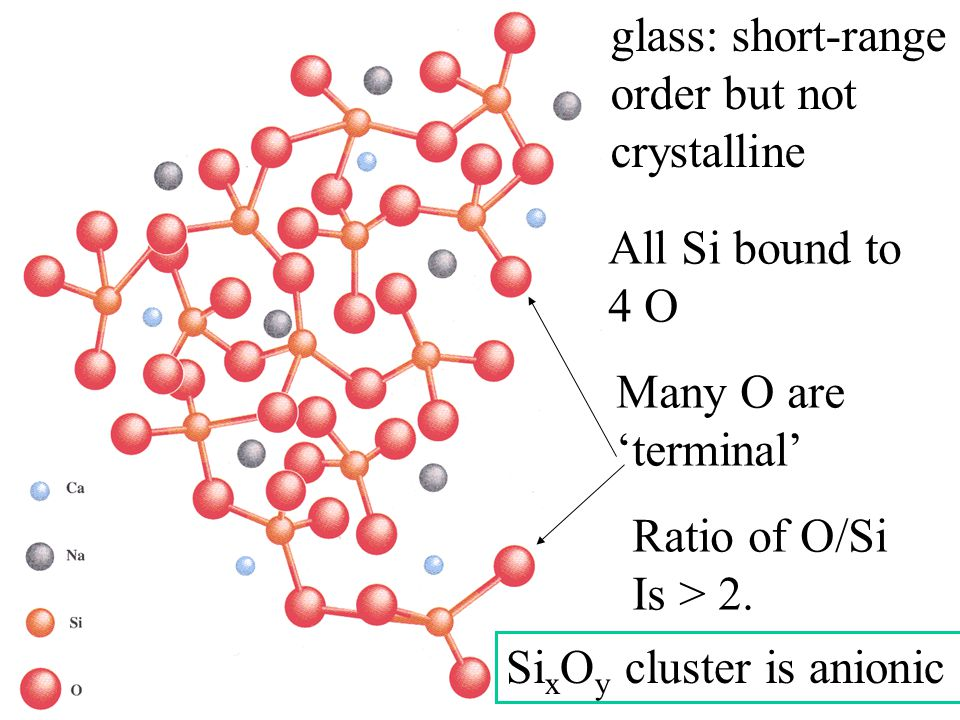 glass: short-range order but not crystalline All Si bound to 4 O Many O are 'terminal' Ratio of O/Si Is > 2. Si x O y cluster is anionic