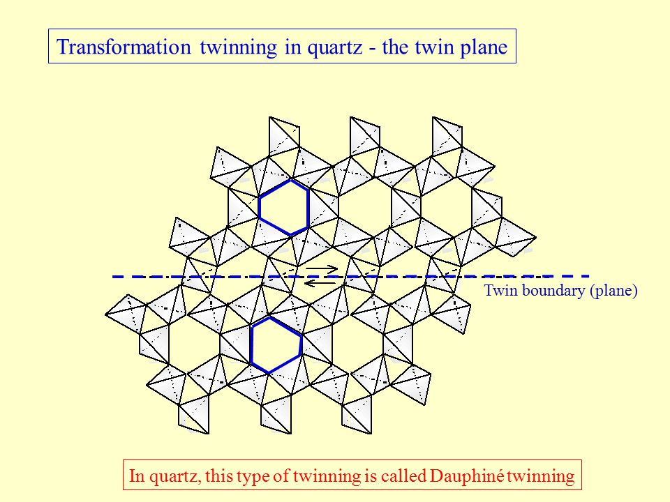 Transformation twinning in quartz - the twin plane Twin boundary (plane) In quartz, this type of twinning is called Dauphiné twinning