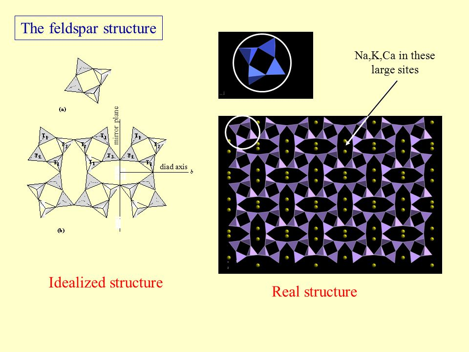 The feldspar structure Idealized structure Real structure Na,K,Ca in these large sites mirror plane diad axis
