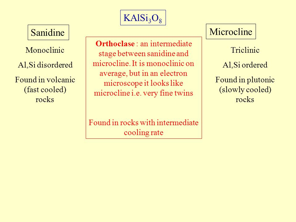 Orthoclase : an intermediate stage between sanidine and microcline.
