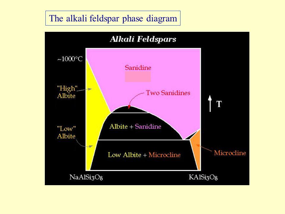 The alkali feldspar phase diagram