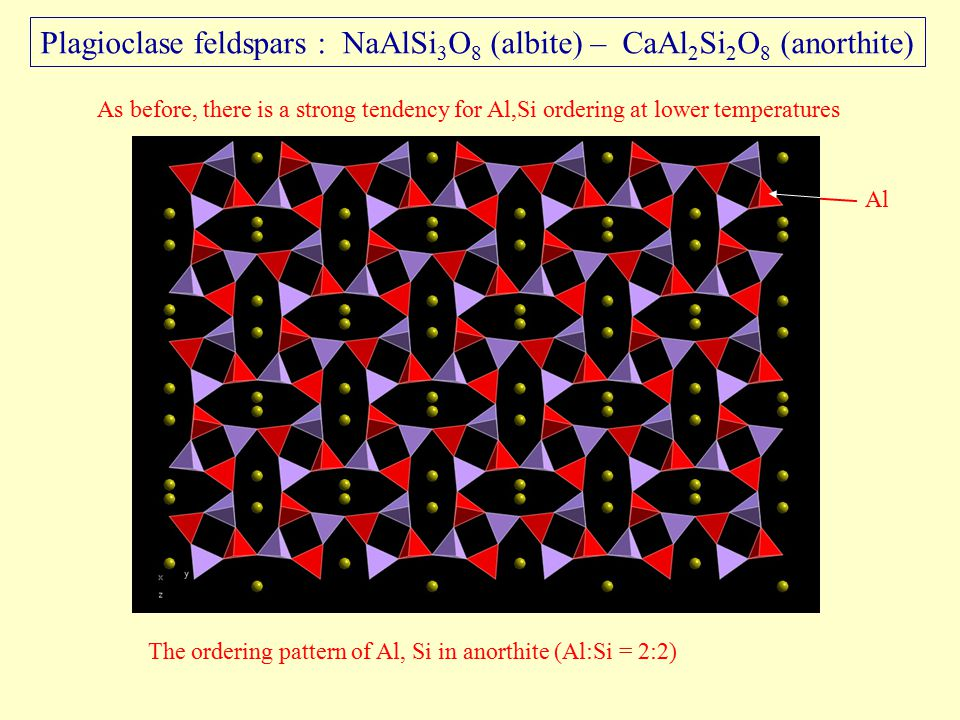 Plagioclase feldspars : NaAlSi 3 O 8 (albite) – CaAl 2 Si 2 O 8 (anorthite) As before, there is a strong tendency for Al,Si ordering at lower temperatures Al The ordering pattern of Al, Si in anorthite (Al:Si = 2:2)