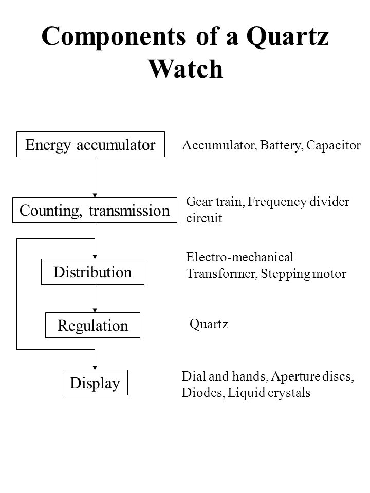Components of a Quartz Watch Energy accumulator Counting, transmission Distribution Regulation Display Accumulator, Battery, Capacitor Gear train, Frequency divider circuit Electro-mechanical Transformer, Stepping motor Quartz Dial and hands, Aperture discs, Diodes, Liquid crystals