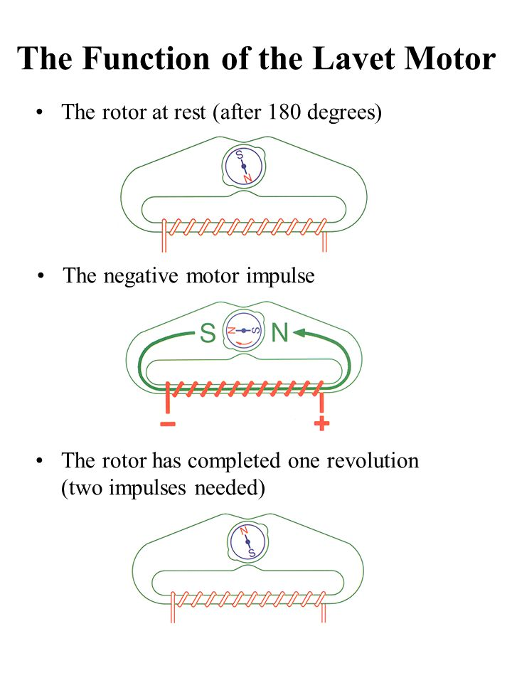 The Function of the Lavet Motor The negative motor impulse The rotor at rest (after 180 degrees) The rotor has completed one revolution (two impulses needed)