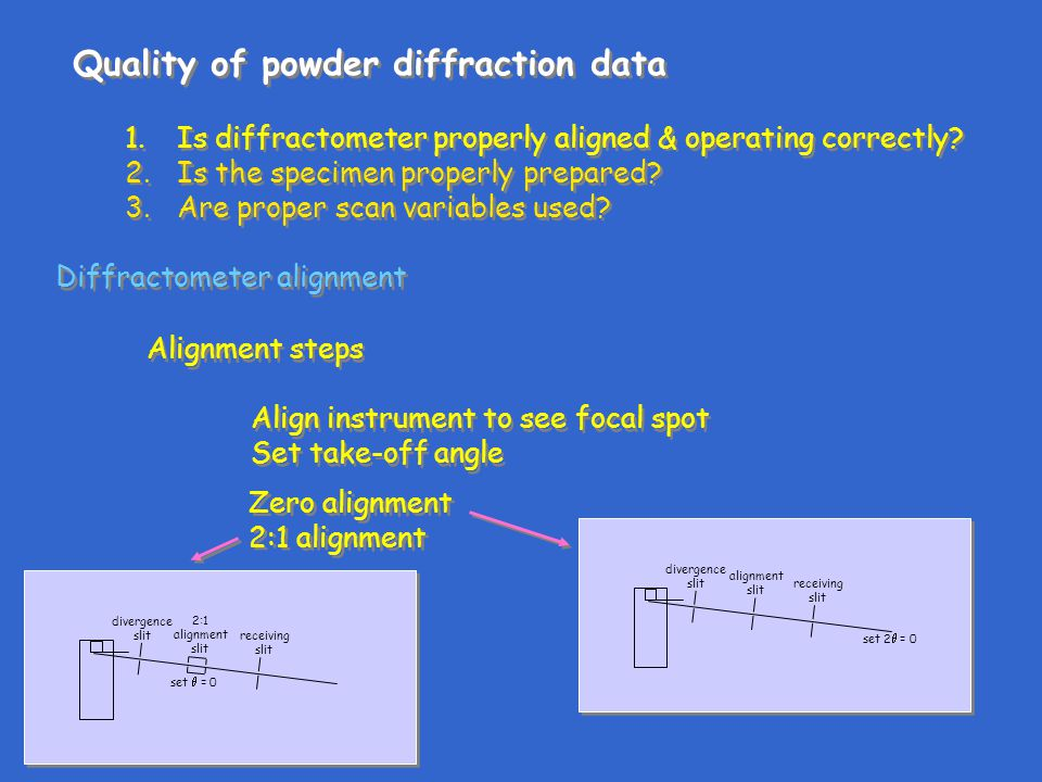 Quality of powder diffraction data 1.Is diffractometer properly aligned & operating correctly.