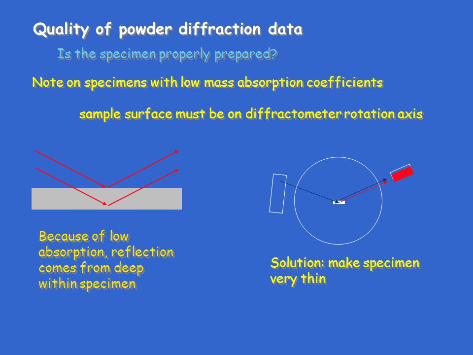 Quality of powder diffraction data Is the specimen properly prepared.