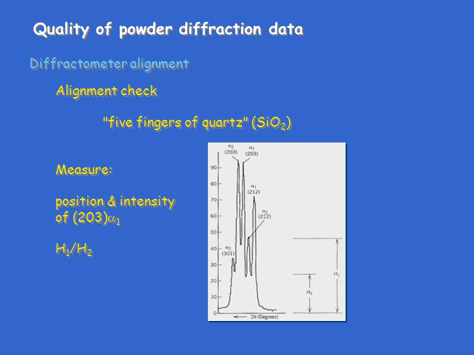 Alignment check five fingers of quartz (SiO 2 ) Measure: position & intensity of (203)  1 H 1 /H 2 Alignment check five fingers of quartz (SiO 2 ) Measure: position & intensity of (203)  1 H 1 /H 2 Quality of powder diffraction data Diffractometer alignment