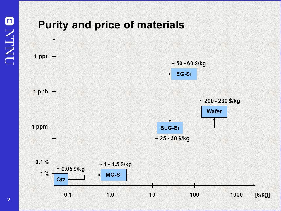 9 Purity and price of materials Qtz MG-Si EG-Si SoG-Si Wafer 1 % 0.1 % 1 ppm 1 ppb 1 ppt ~ 0.05 $/kg ~ 1 - 1.5 $/kg ~ 25 - 30 $/kg 0.1101001000[$/kg] ~ 50 - 60 $/kg ~ 200 - 230 $/kg 1.0