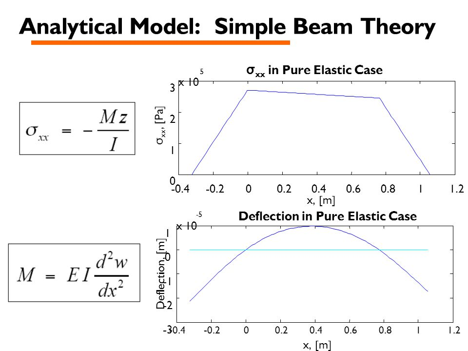 -0.4-0.200.20.40.60.811.2 0 1 2 3 x 10 5 x, [m] σ xx in Pure Elastic Case -0.4-0.200.20.40.60.811.2 -3 -2 0 1 x 10 -5 x, [m] Deflection, [m] Deflection in Pure Elastic Case σ xx, [Pa]